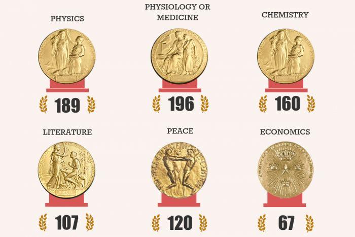 ノーベル賞のさまざまな数字:分野別・国別の受賞者数など